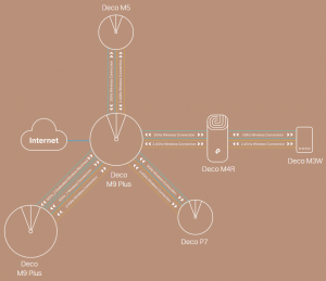 Маршрутизатор TP-Link DECO-M4-2-PACK+піідсилювач nalichie